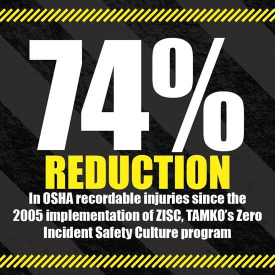 75% Reduction in OSHA recordable injuries since the 2005 implementation of ZISC, TAMKO's Zero Incident Safety Culture program