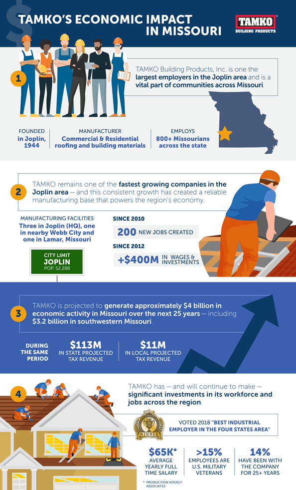 TAMKO's Economic Impact in MO - Infographic (thumb)