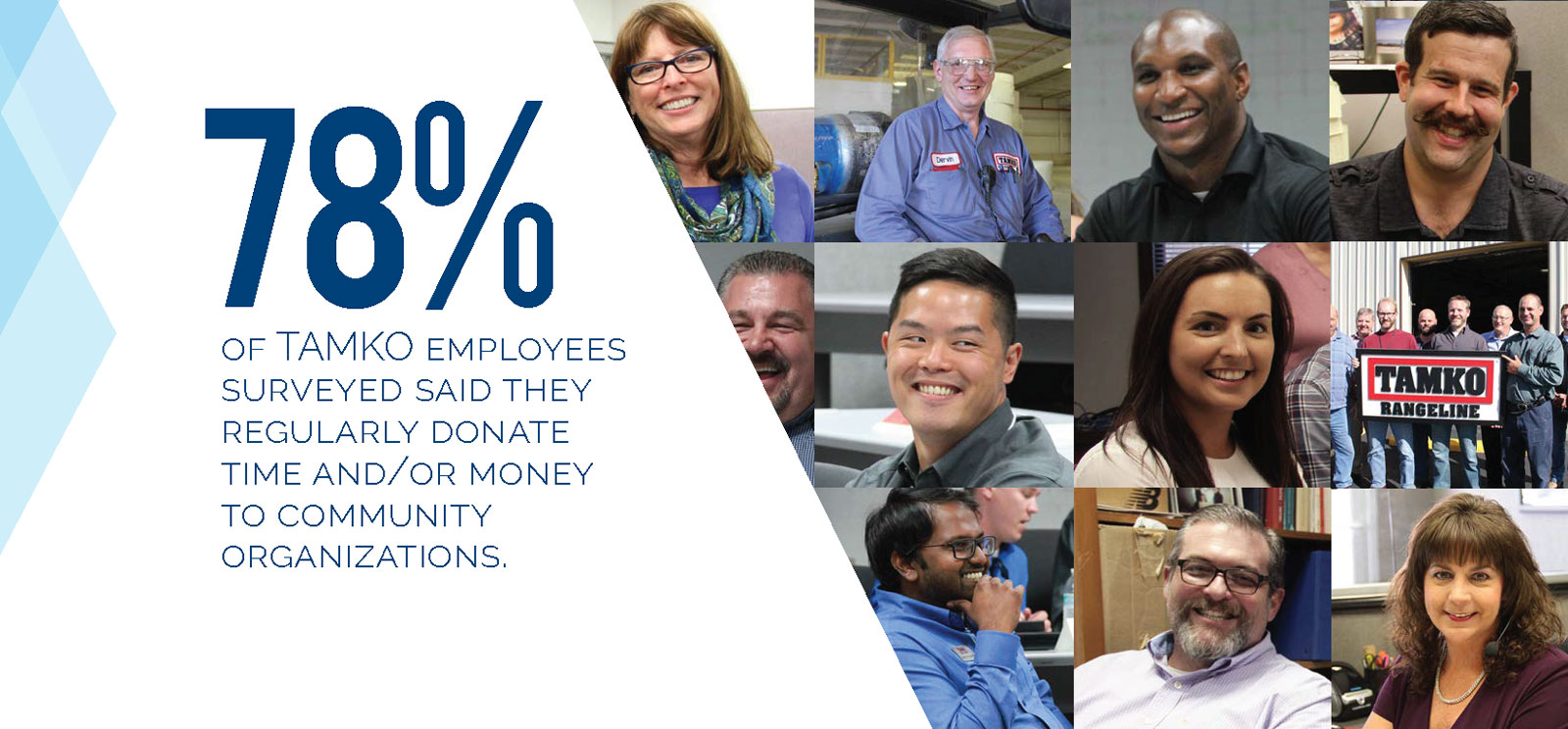 78% of TAMKO employees surveyed said they regularly dontate time and/or money to community organizations