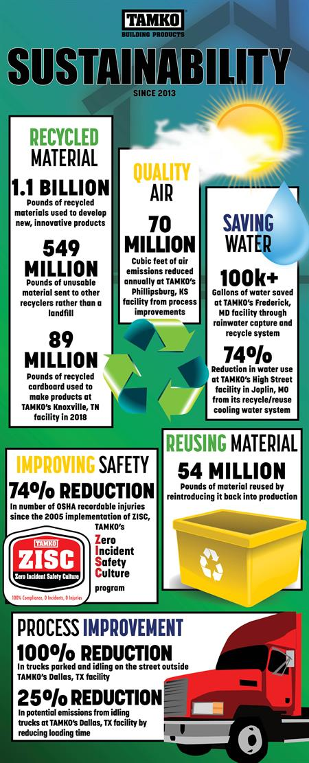 TAMKO Sustainability Infographic
